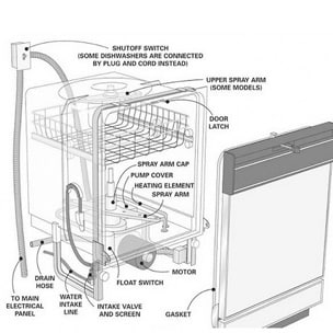 Why Is My Dishwasher Not Draining 6 Easy Steps To Spot
