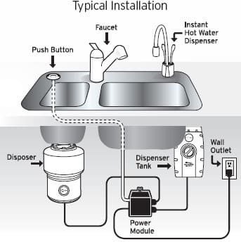 Superieur ... InSinkErator STS00   Typical Installation Diagram
